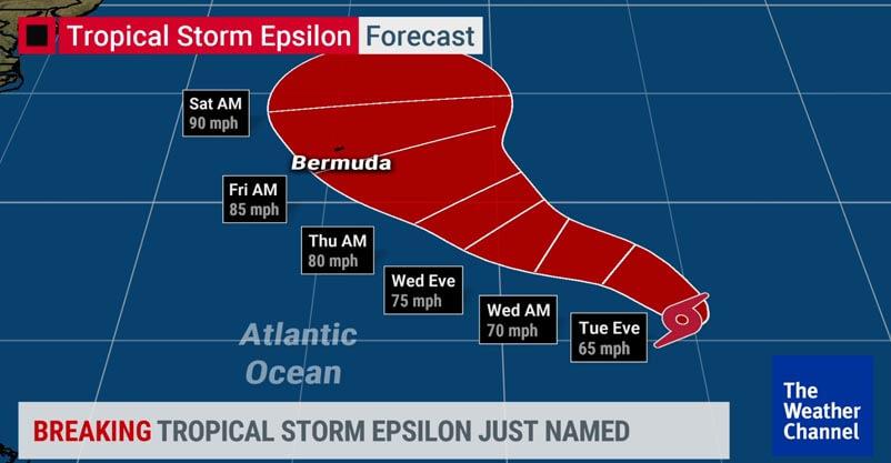 Hurricane Season 2020 Still Remains Active BE PREPARED
